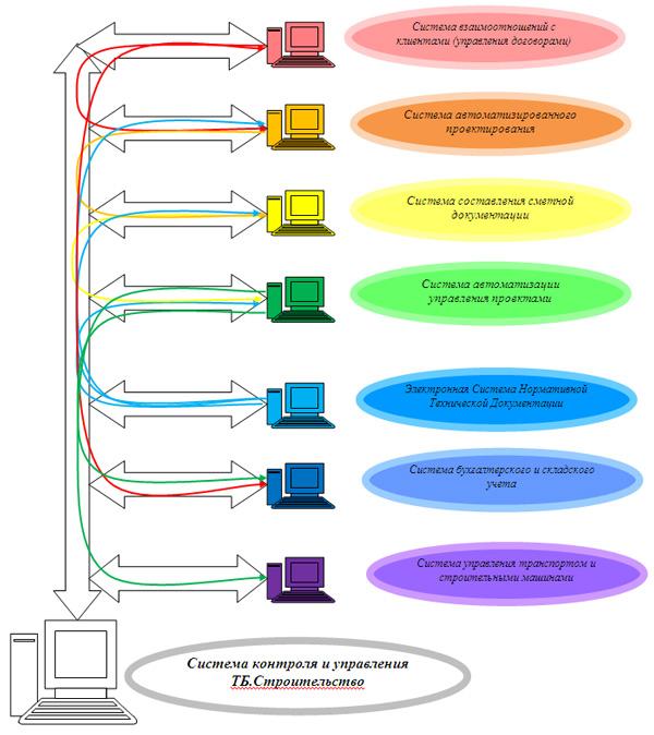 Структура TurboFly